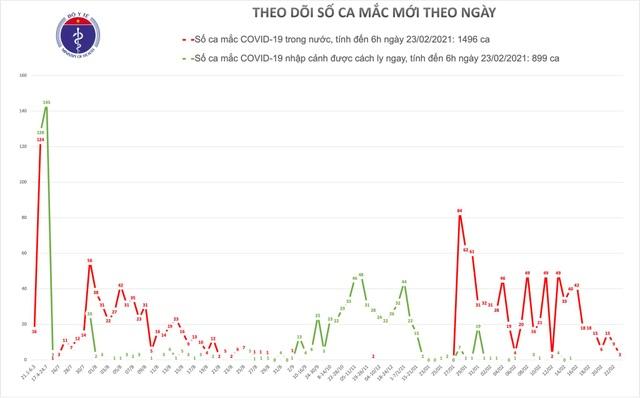 Việt Nam thêm 3 ca Covid-19, đều liên quan ổ dịch mới tại Hải Dương - 1