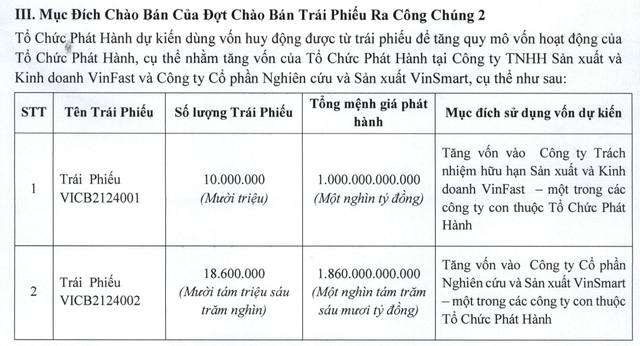 Ông Phạm Nhật Vượng huy động hàng nghìn tỷ đồng cho VinFast, VinSmart - 2