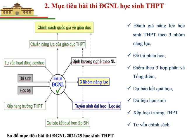 Thông tin mới nhất về Bài thi đánh giá năng lực vào Đại học Quốc gia Hà Nội - 2