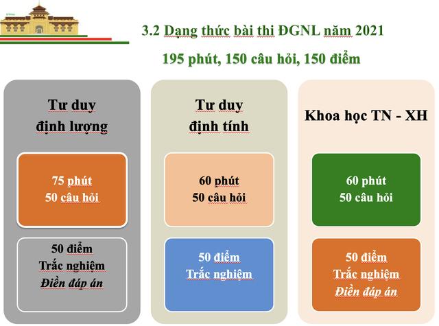 Thông tin mới nhất về Bài thi đánh giá năng lực vào Đại học Quốc gia Hà Nội - 5