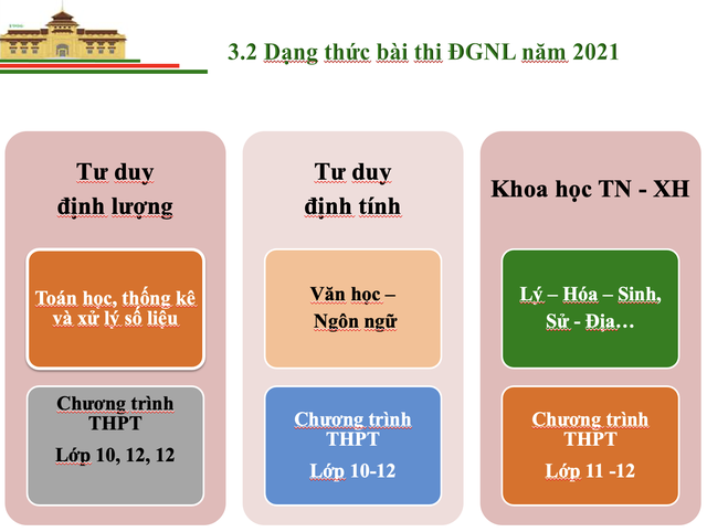 Thông tin mới nhất về Bài thi đánh giá năng lực vào Đại học Quốc gia Hà Nội - 4