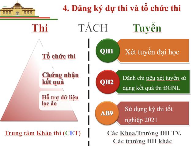 Thông tin mới nhất về Bài thi đánh giá năng lực vào Đại học Quốc gia Hà Nội - 7