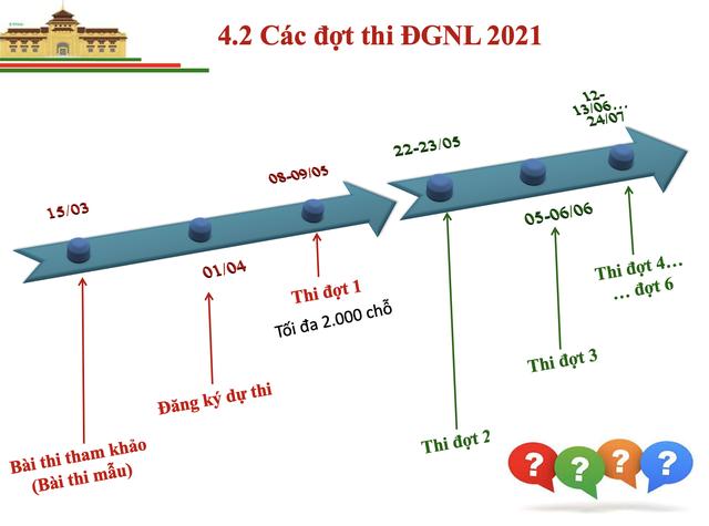Thông tin mới nhất về Bài thi đánh giá năng lực vào Đại học Quốc gia Hà Nội - 9