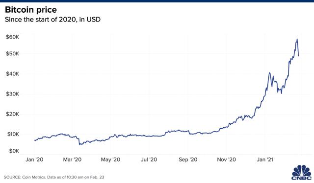 Bitcoin tăng giảm thất thường: Chỉ đầu tư nếu như bạn sẵn sàng thất bại! - 2