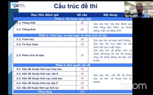 Điểm cần lưu ý trong bài thi đánh giá năng lực của ĐH Quốc gia TPHCM - 3