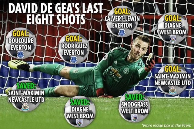 De Gea chính là điểm yếu lớn nhất của Man Utd - 1