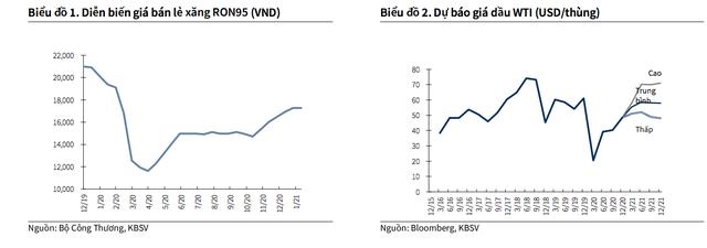 Xăng dầu lên giá mạnh gây áp lực lạm phát, lãi suất ngân hàng sẽ tăng? - 2