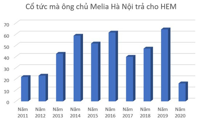 Khách sạn Melia Hà Nội: Vén màn bí mật nhờ... cổ tức - 8