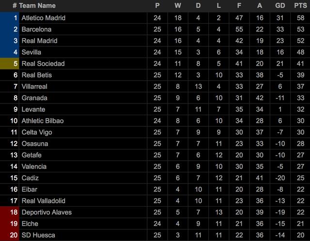 Hạ Villarreal, Atletico bỏ xa Barcelona và Real Madrid - 13