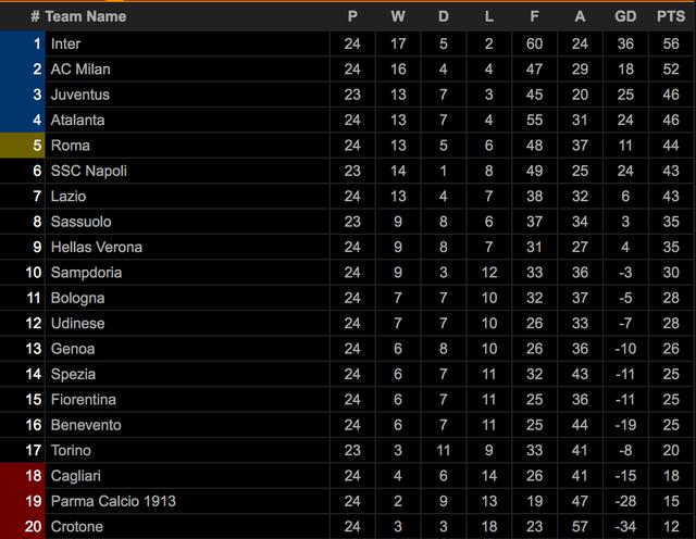 Inter Milan vững ngôi đầu, AC Milan đánh bại AS Roma - 15