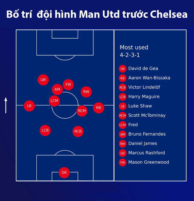 Đi tìm nguyên nhân Man Utd kém cỏi trước Big Six - 3