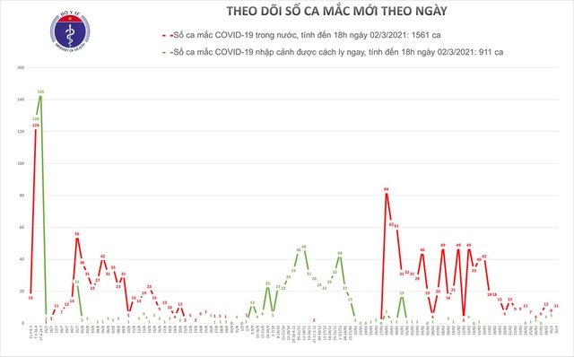 Tối 2/3, không ghi nhận ca mắc Covid-19 mới, còn gần 59 nghìn người cách ly - 1