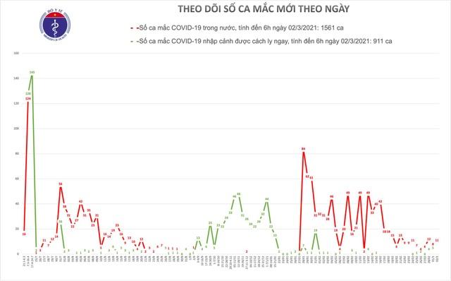 Sáng 2/3, Việt Nam thêm 11 ca Covid-19, một xã của Hải Dương có 10 ca - 1