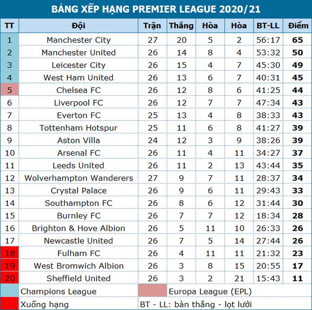 Man City bỏ xa Man Utd 15 điểm, HLV Guardiola tuyên bố không chủ quan - 4