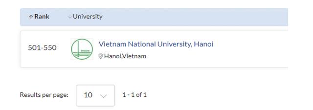 5 ngành đào tạo của ĐH Quốc gia Hà Nội được QS thế giới 2021 xếp hạng - 1