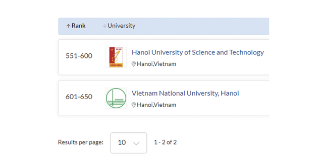 5 ngành đào tạo của ĐH Quốc gia Hà Nội được QS thế giới 2021 xếp hạng - 2