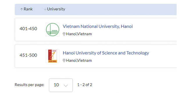 5 ngành đào tạo của ĐH Quốc gia Hà Nội được QS thế giới 2021 xếp hạng - 3