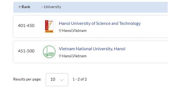 5 ngành đào tạo của ĐH Quốc gia Hà Nội được QS thế giới 2021 xếp hạng - 4
