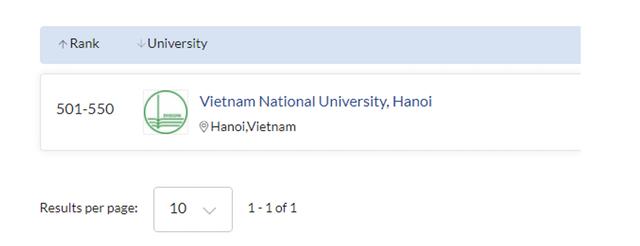 5 ngành đào tạo của ĐH Quốc gia Hà Nội được QS thế giới 2021 xếp hạng - 5