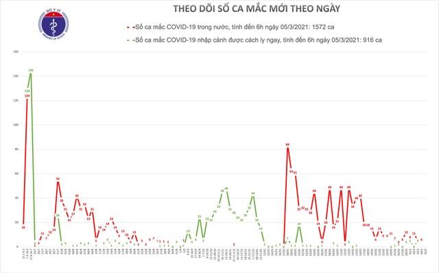 Sáng 5/3, Việt Nam chưa phát hiện thêm ca mắc Covid-19, có 3 bệnh nhân nặng - 1