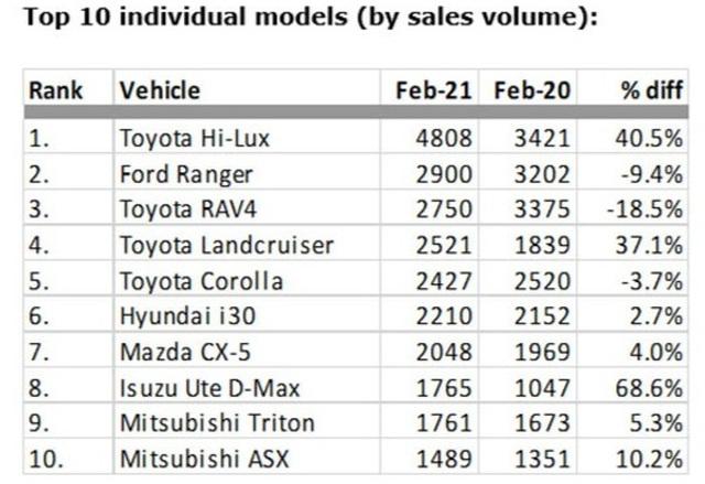 Top 10 thương hiệu ô tô tại Australia: Có tên hãng xe Trung Quốc - 3