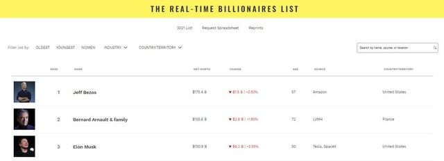 6,2 tỷ USD tiếp tục bốc hơi, Elon Musk mất ngôi giàu thứ 2 thế giới - 2