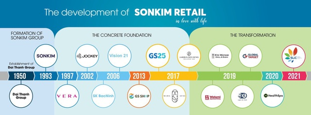 Tạp chí Global Brands vinh danh tập đoàn bán lẻ Sơn Kim Retail - 3