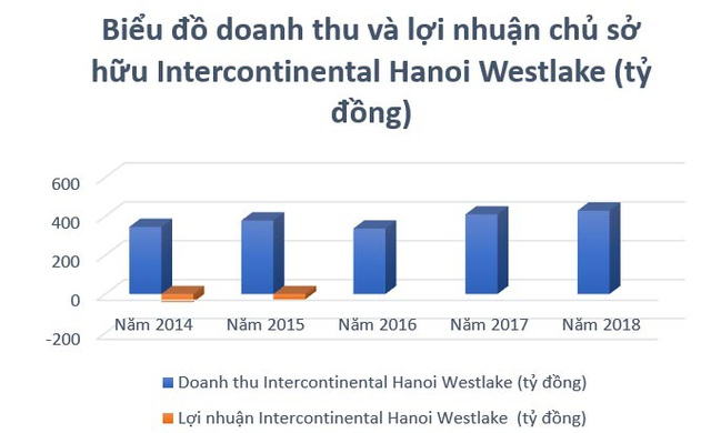 Intercontinental Hanoi Westlake: Khách sạn 5 sao triền miên lỗ - 4