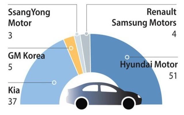 Cuộc chiến sinh tử trên thị trường ô tô Hàn Quốc - 2