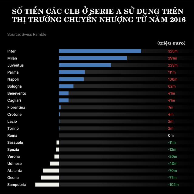 CLB Giang Tô sụp đổ, lối thoát nào dành cho Inter Milan? - 2