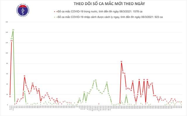 Sáng 6/3 tiếp tục có 6 ca Covid-19 mới tại Hải Dương và 1 ca nhập cảnh - 1