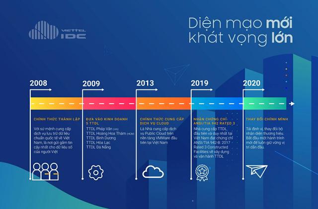 Tiền đề nào giúp Viettel IDC tự tin bứt tốc trong năm tài khóa 2021? - 2