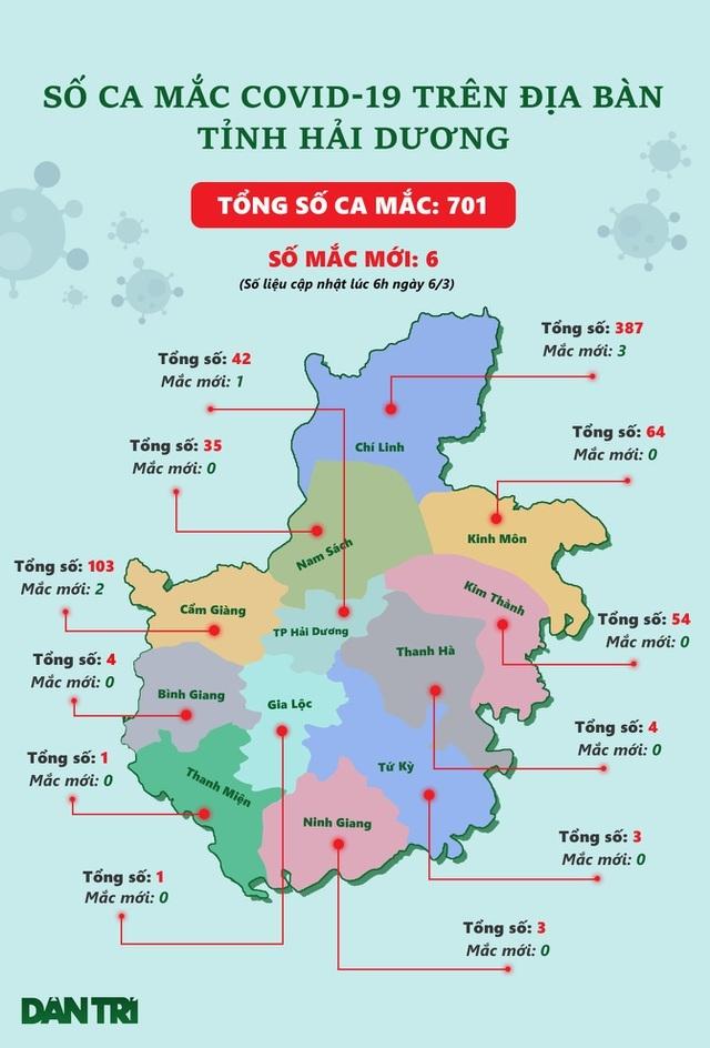 Kết thúc cách ly y tế 3 khu vực ở TP Hải Dương và thị xã Kinh Môn - 3