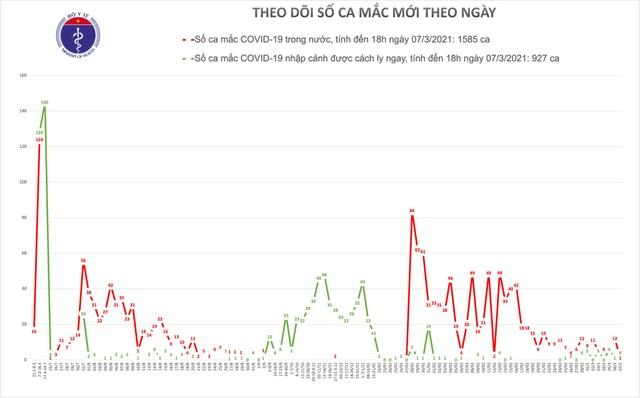 Hải Dương ghi nhận thêm ca mắc Covid-19, bắt đầu tiêm vắc xin từ ngày mai - 1