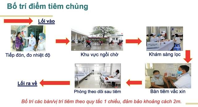 Hải Dương, Hà Nội, TPHCM lần lượt tiêm những mũi vắc xin Covid-19 đầu tiên - 3