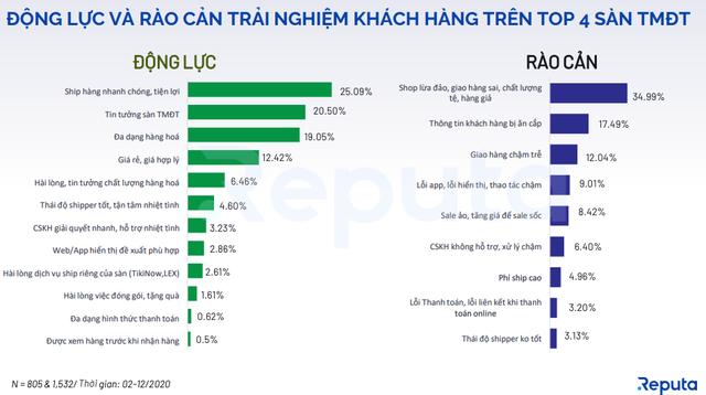 Reputa công bố báo cáo Toàn cảnh Thị trường TMDT Việt Nam 2020 - 2