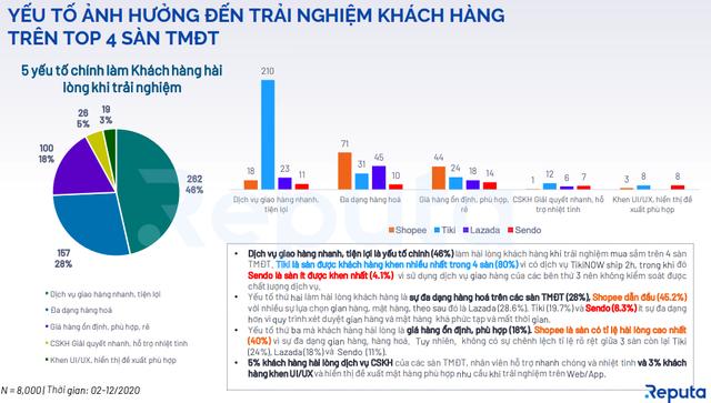Reputa công bố báo cáo Toàn cảnh Thị trường TMDT Việt Nam 2020 - 3