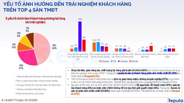 Reputa công bố báo cáo Toàn cảnh Thị trường TMDT Việt Nam 2020 - 4