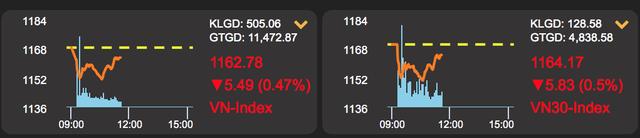 Ngỡ ngàng con số lộc phát của VN-Index, tiền lại vào chứng khoán dồn dập - 1