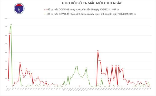 Sáng 10/3, không ca Covid-19, một số có phản ứng thông thường sau tiêm - 1