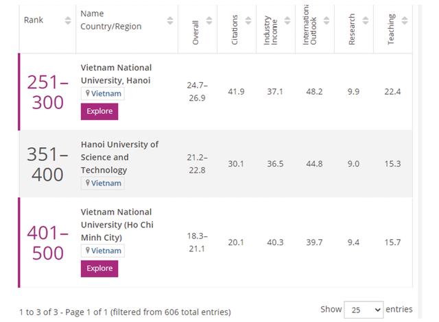 ĐH Quốc gia Hà Nội tiếp tục đứng đầu Việt Nam ở bảng xếp hạng thế giới THE - 2