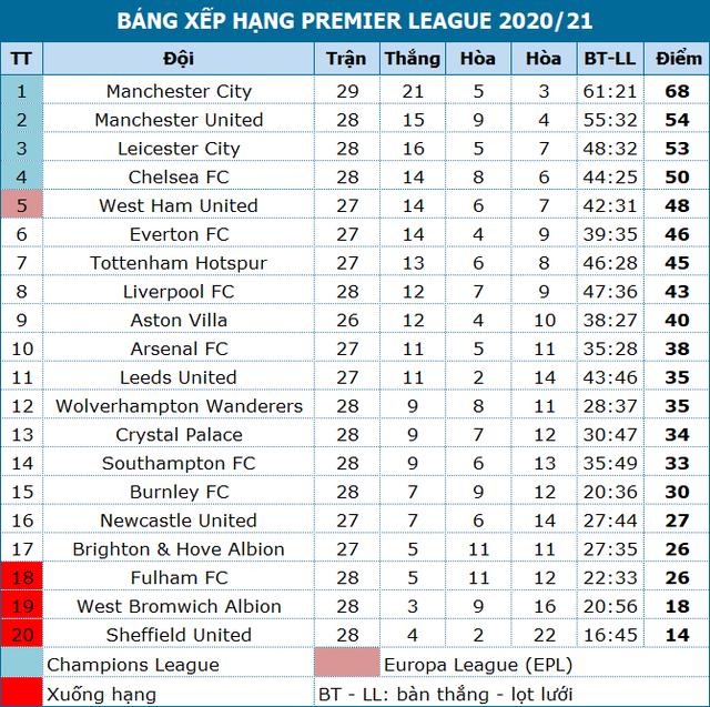 Vùi dập Southampton, Man City tiếp tục hơn Man Utd 14 điểm - 4