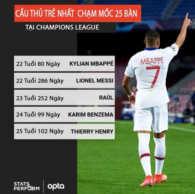 Ghi 4 bàn vào lưới Barcelona, Mbappe xác lập kỷ lục ở Champions League - 2