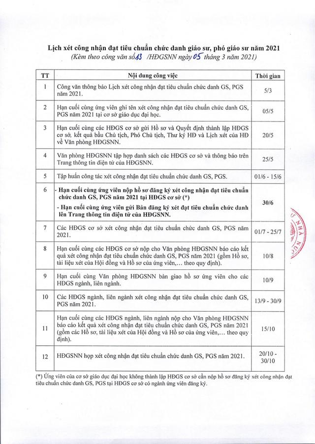 Lịch xét công nhận đạt tiêu chuẩn chức danh giáo sư, phó giáo sư năm 2021 - 1