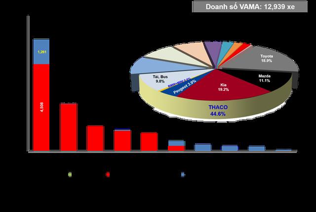 VAMA: Doanh số THACO AUTO gần 5.800 xe, chiếm 44,6% thị phần - 3