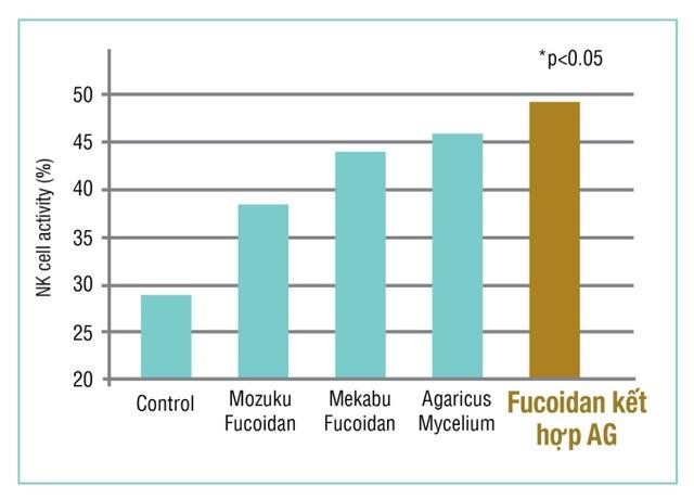 Fucoidan Mix AG là gì? - 2