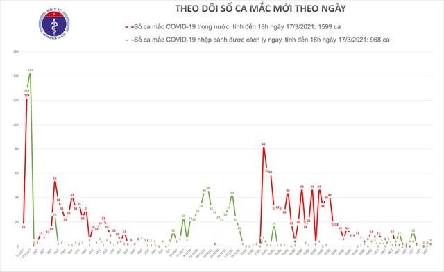 7 ca mắc mới Covid-19 tại Khánh Hòa, Hải Dương - 1