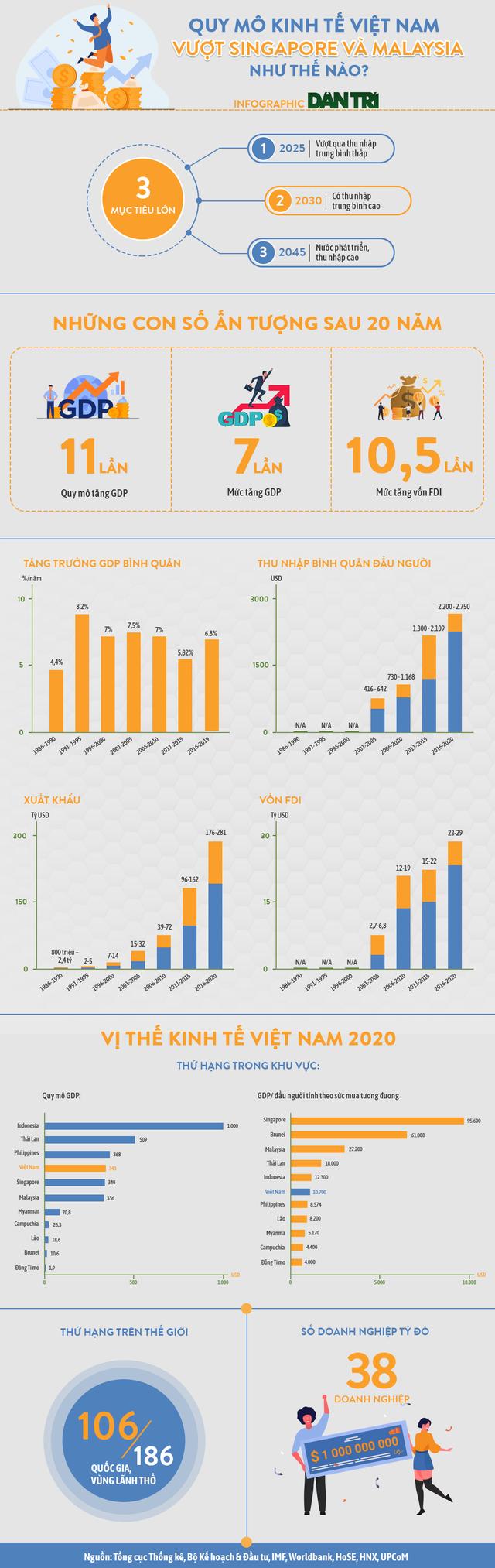 Quy mô kinh tế Việt Nam vượt các ông lớn Singapore và Malaysia thế nào? - 1