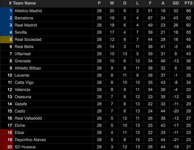 Luis Suarez đạt mốc 500 bàn, Atletico tiếp tục bỏ xa Barcelona, Real Madrid - 9