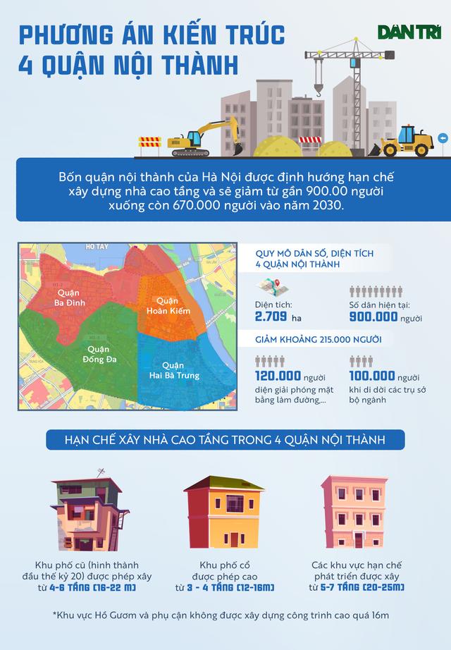 Diện mạo 4 quận nội thành Hà Nội sẽ thay đổi thế nào? - 1